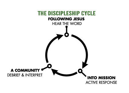 This is the Discipleship Cylcle